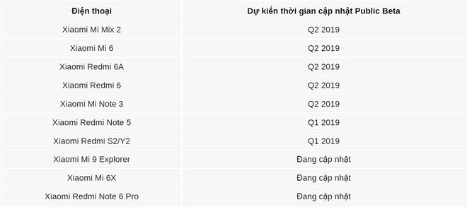 Danh sách hàng loạt smartphone Xiaomi lên đời Android 9 Pie