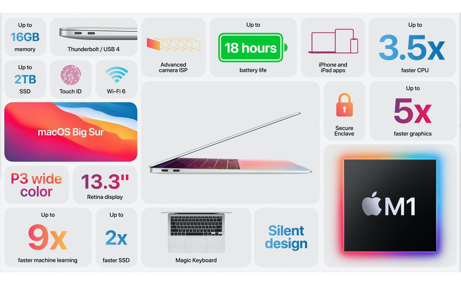 Macbook Air 2020 13 inch Apple M1 - Grey - 8GB RAM 256GB SSD - MGN63